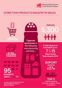 Store food infographic