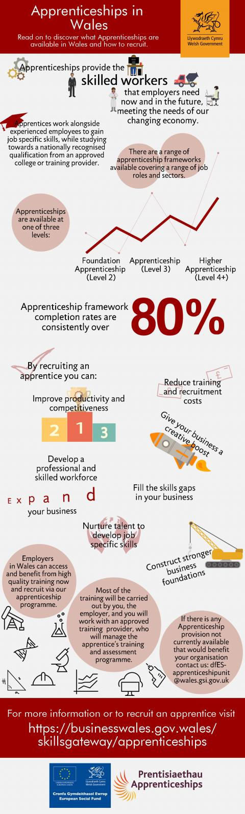 Apprenticeships in Wales